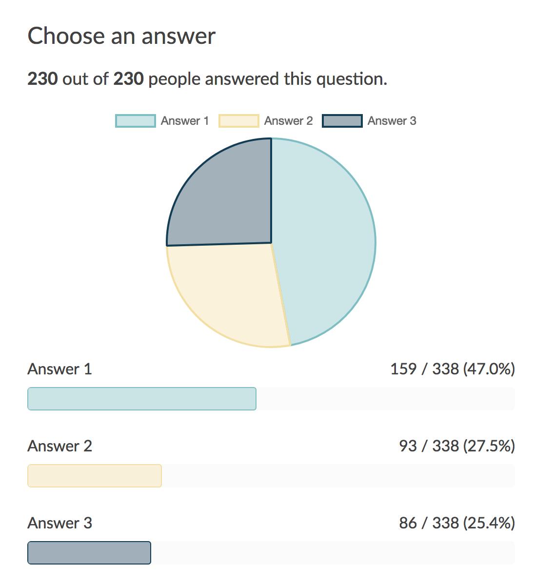 Paperform analytics dashboard