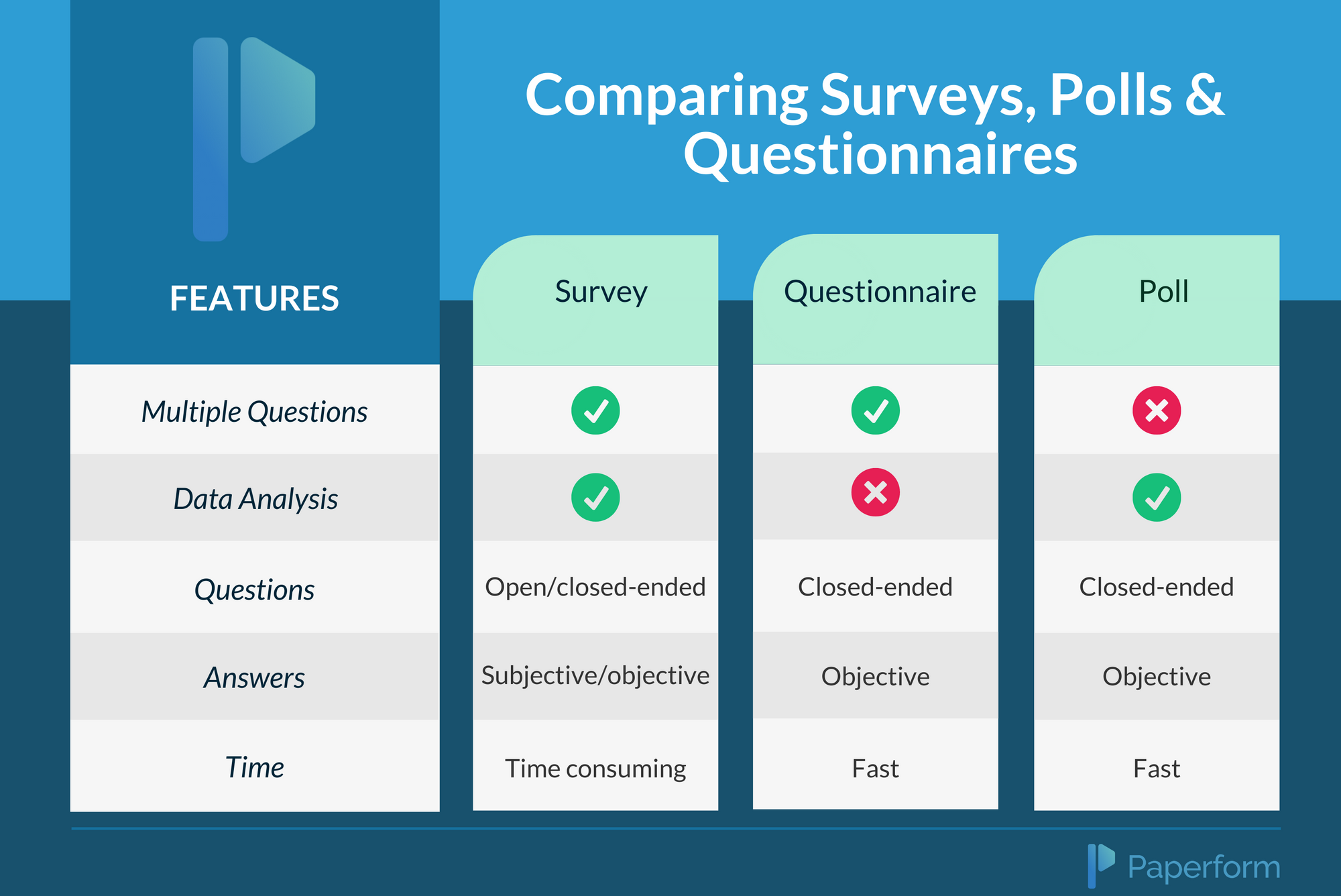 A table comparing the differences between surveys, polls and questionnaires